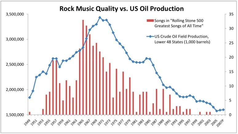 chart music vs oil production